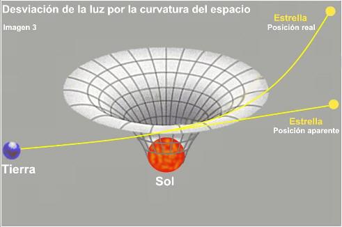 image013 Cosas que habría que saber antes de estudiar ciencia (III): Las teorías científicas.
