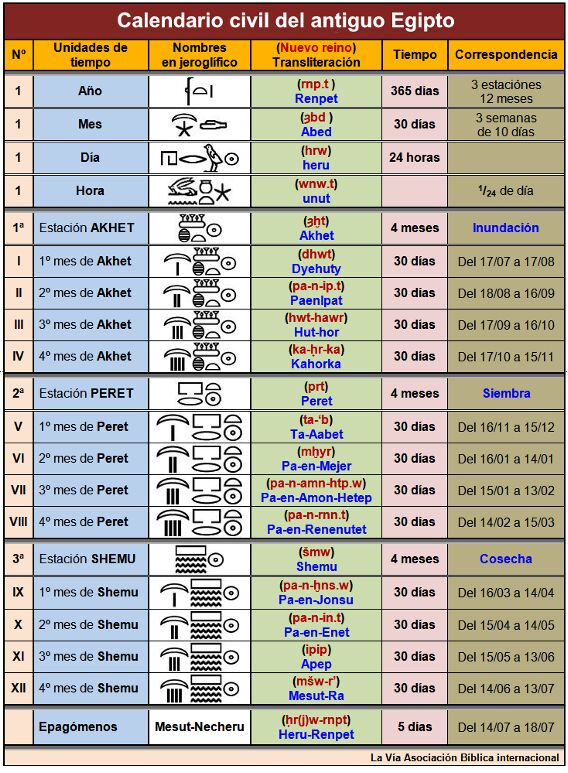Calendario Civil Del Antiguo Egipto