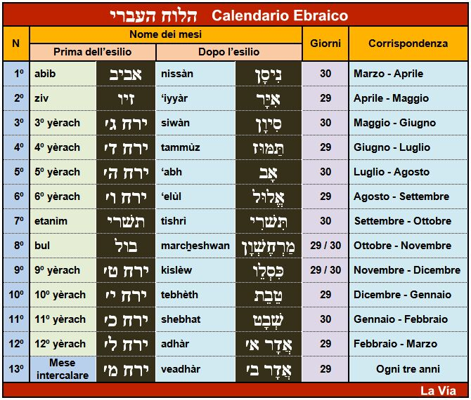 Calendario Religioso.Calendario Biblico E Calendario Ebraico