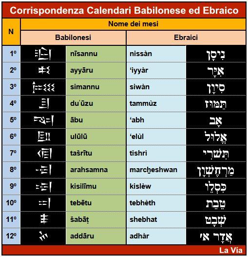 Calendario Durata Giorno Notte.Calendario Biblico E Calendario Ebraico