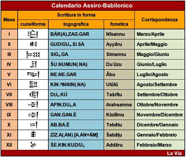 Calendario Tebaico.Calendario Lunisolare Assiro Babilonese